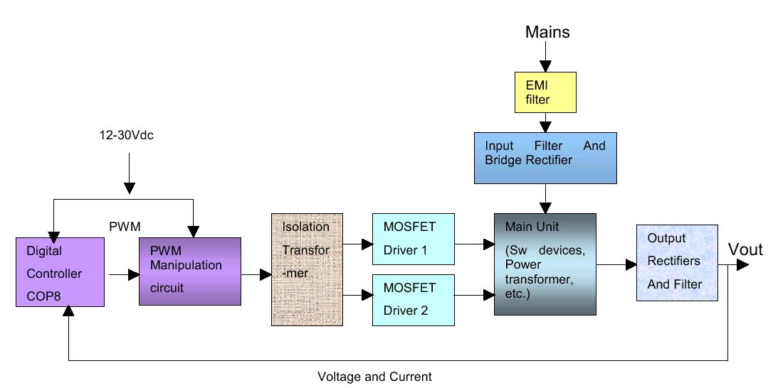 Power Supply Block Diagram on wiring diagram for electric furnace pdf